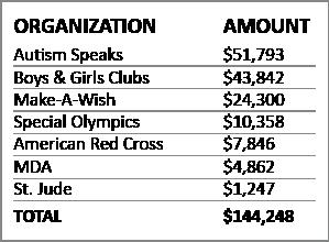 2019 Donation Chart